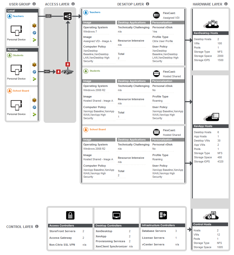 Visio Stencils for Project Accelerator | Citrix Blogs