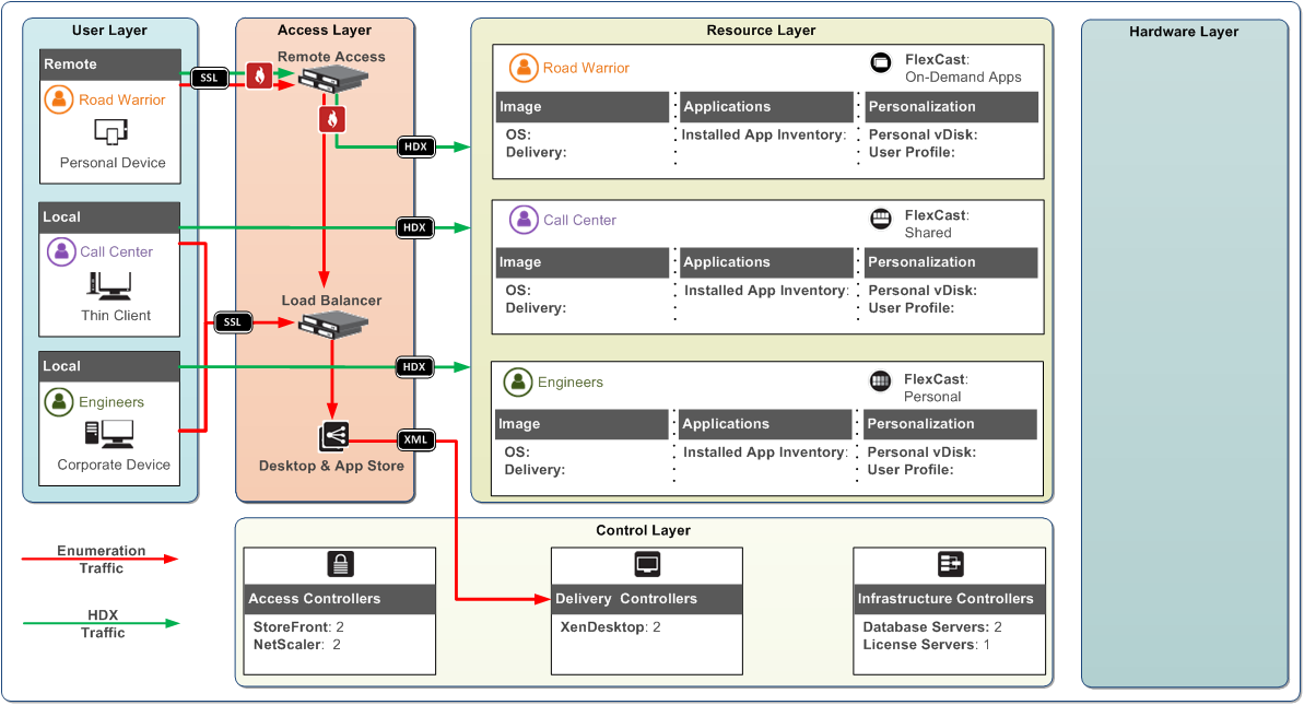 The brains of the xendesktop 7 blueprint control layer citrix blogs malvernweather Gallery