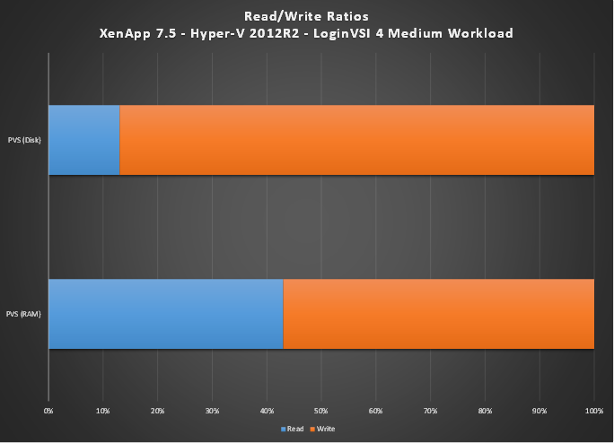 The Latest XenApp 7 5 Read/Write Ratios – Ask the Architect