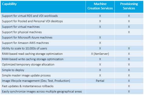 CITRIX VOYAGE: Citrix Provisioning Services (PVS)