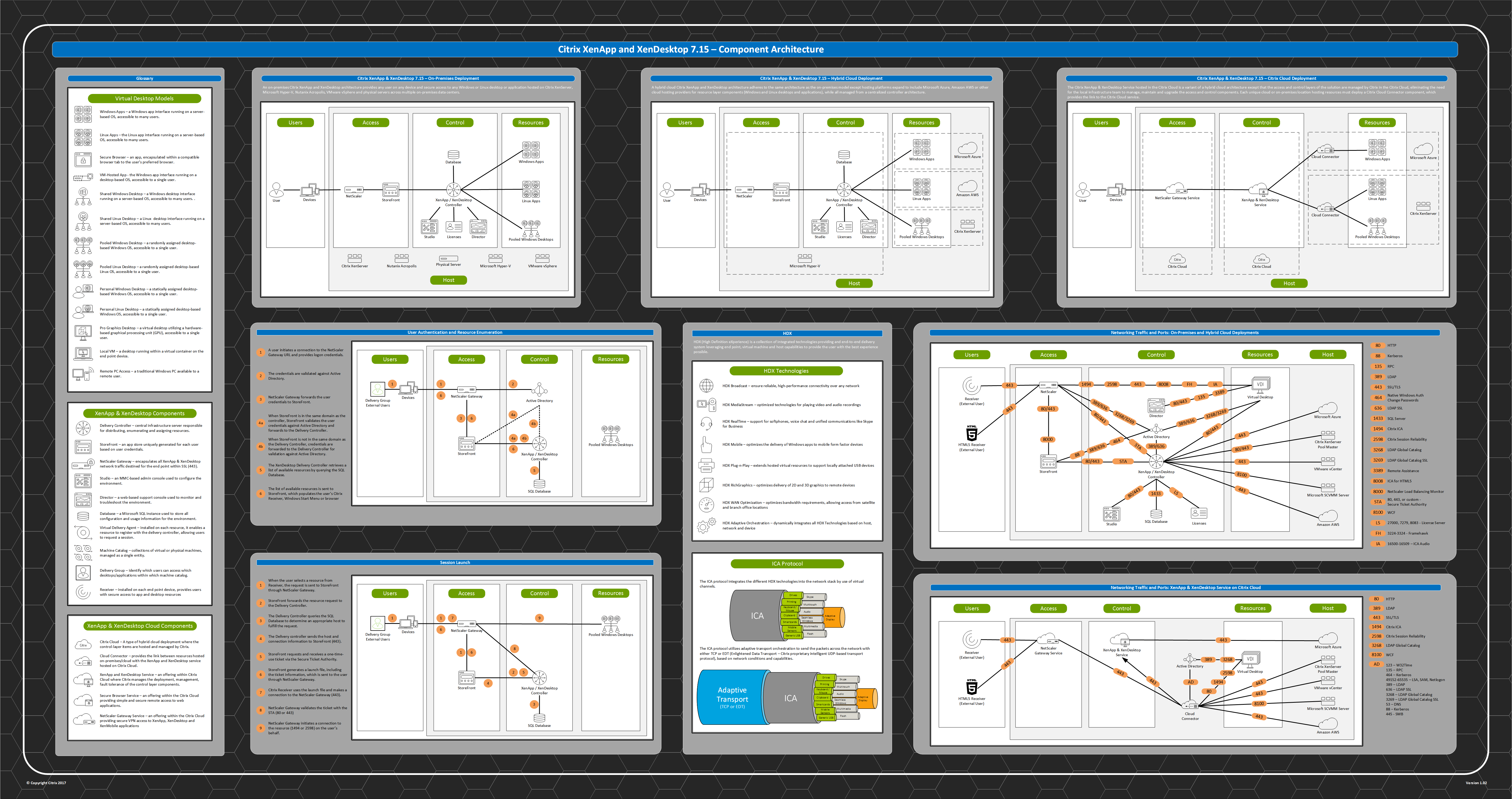 Xenapp Xendesktop Component Architecture Poster Citrix Blogs How To Create Diagrams For Amazon Web Services These Questions Over And Again I Decided The Which Contains