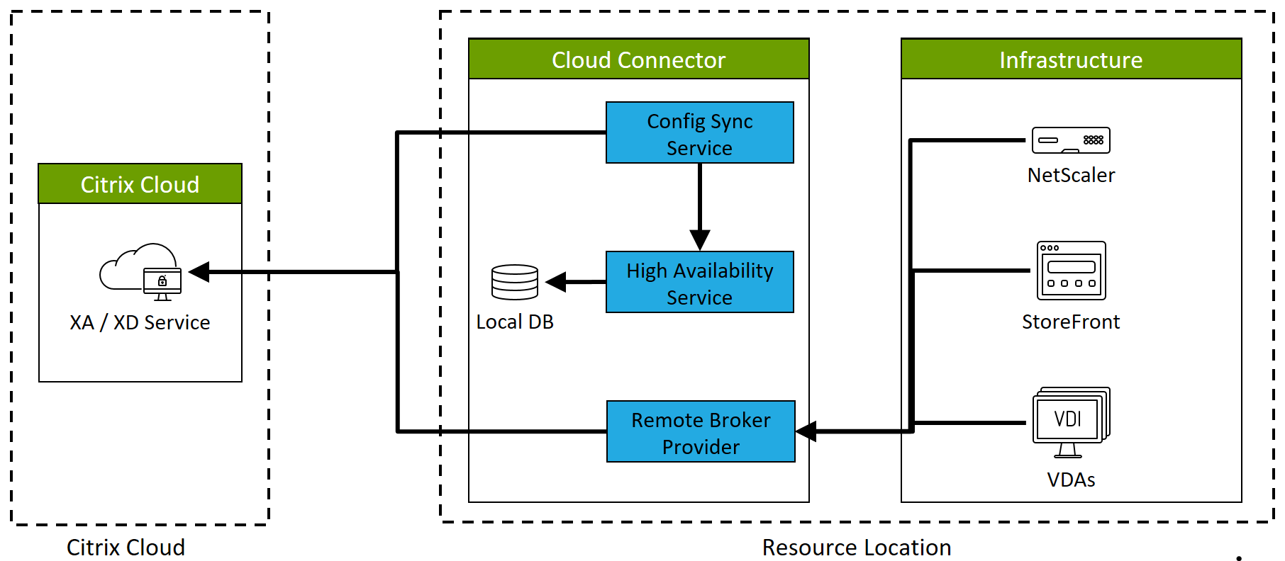 Local Host Cache for Citrix Cloud – Ask the Architect