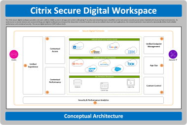 Citrix Workspace Architecture Poster – Ask the Architect