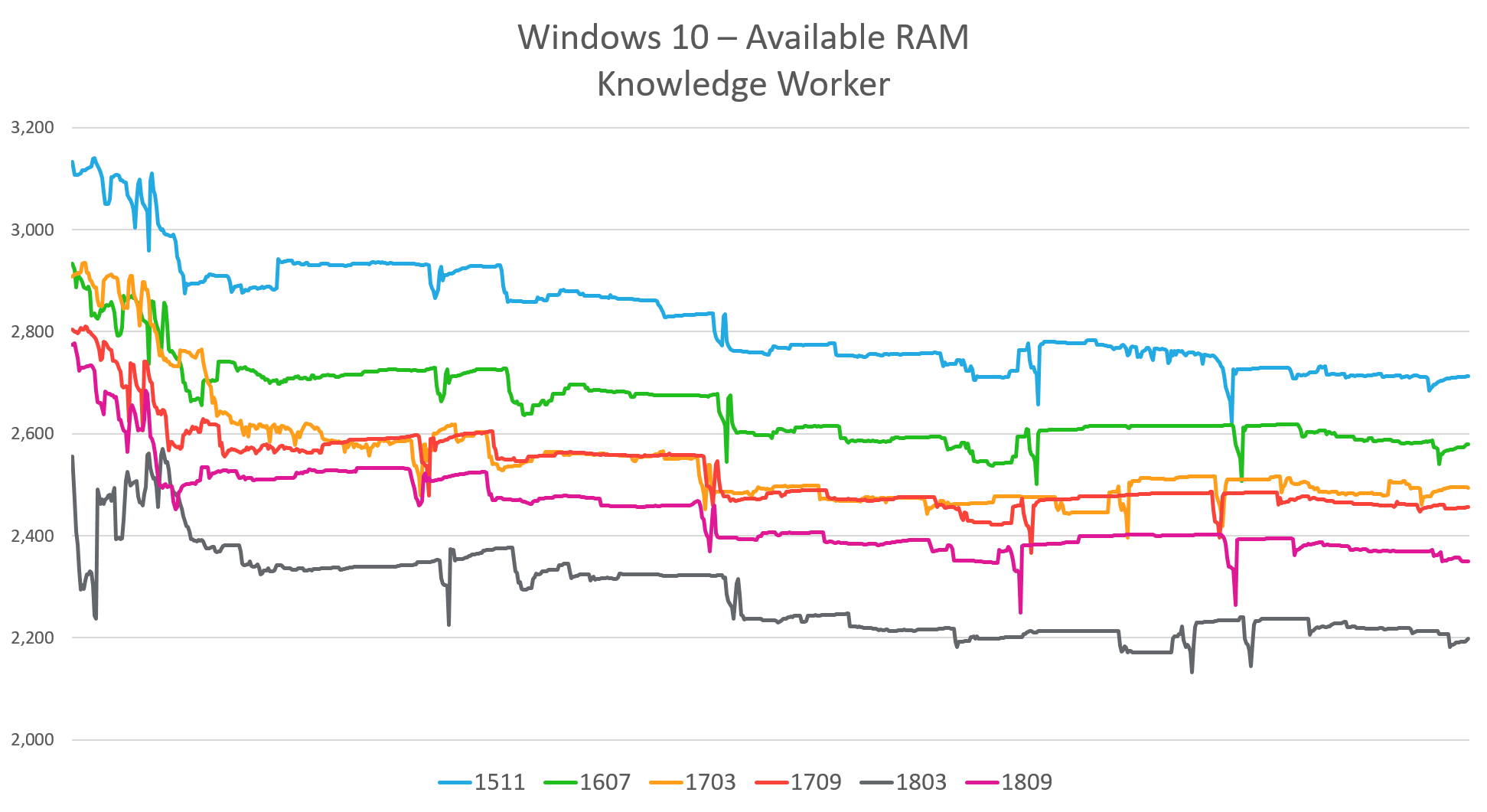 Windows 10 – Resource Utilization – Ask the Architect