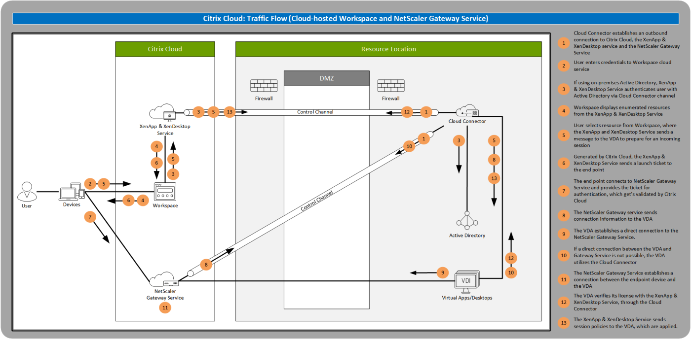 Cloud Connector – VDA to Gateway Service – Ask the Architect