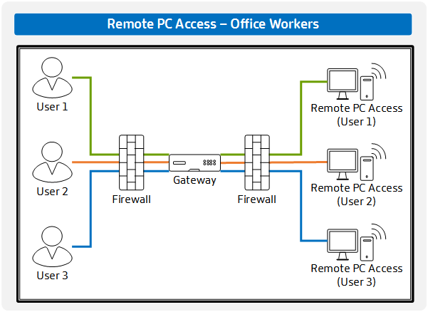 remote-pc-access_office-workers